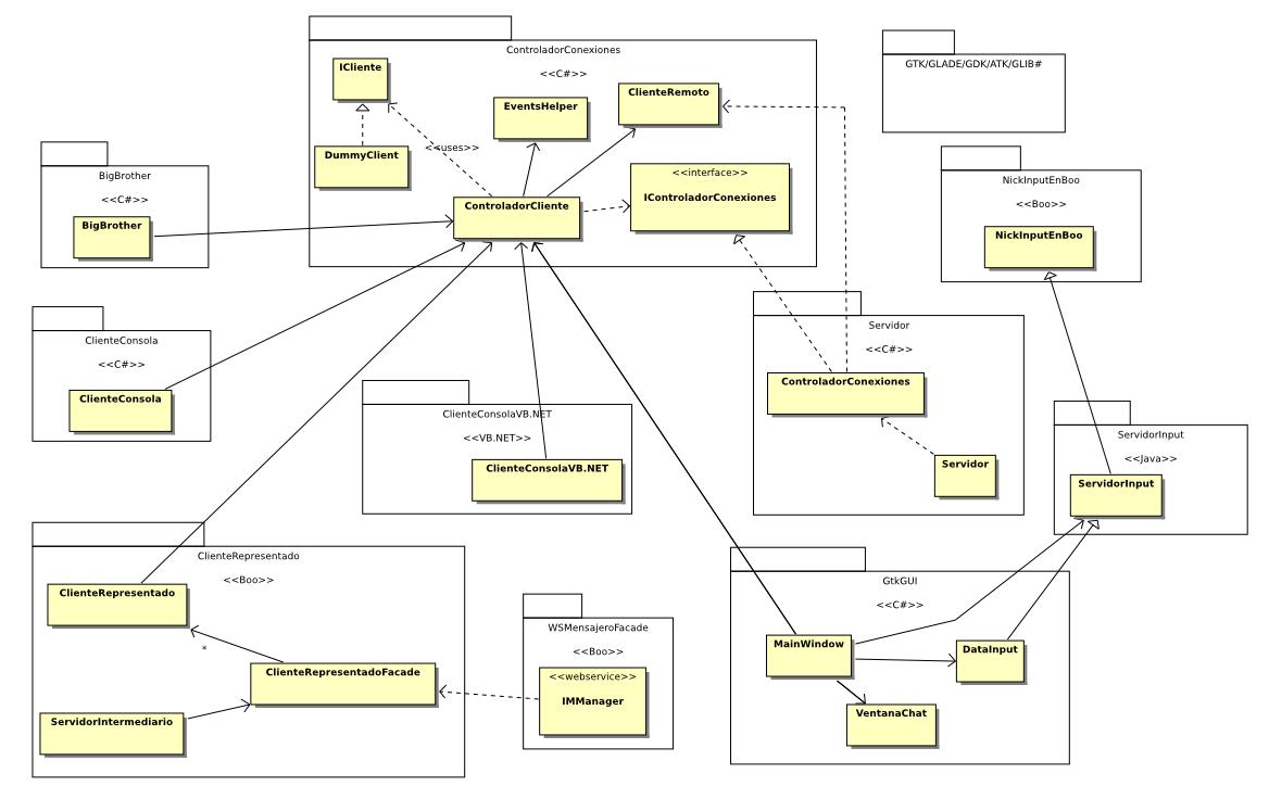 Diagrama Clases Completo